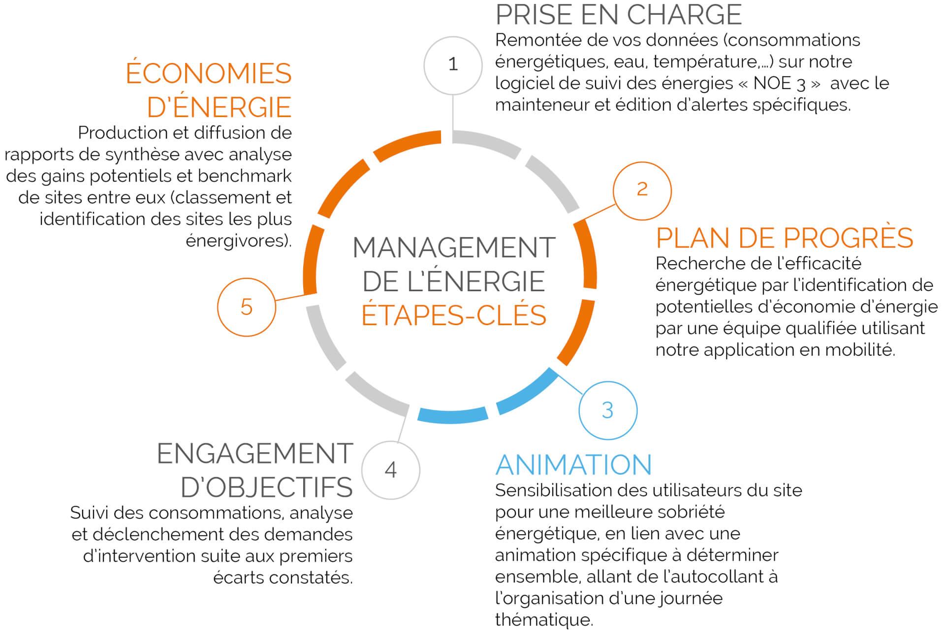 management energie